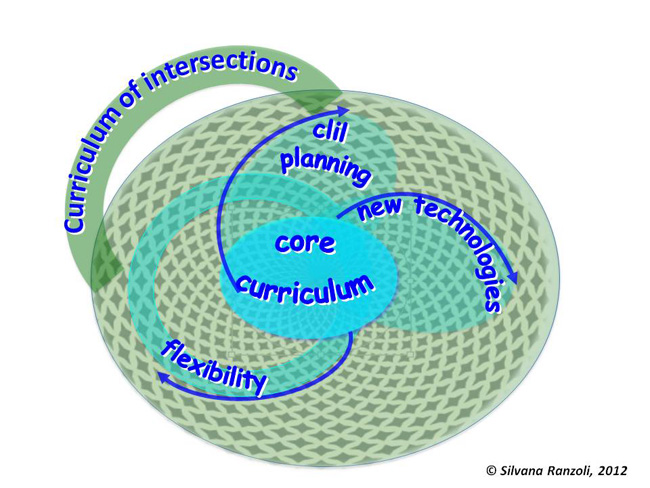 Silvana Ranzoli: Curriculum of connections/intersections